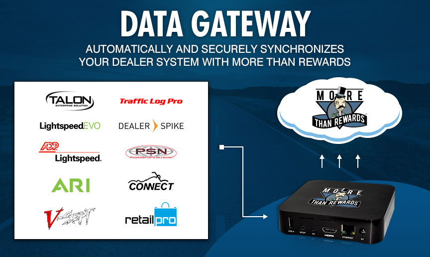 Data Gateway - Automatically and securely synchronizes your dealer system with More Than Rewards